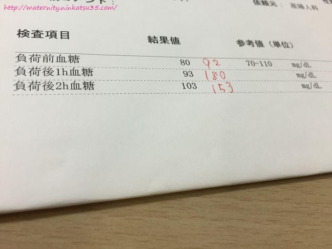75gブドウ糖負荷試験陰性結果
